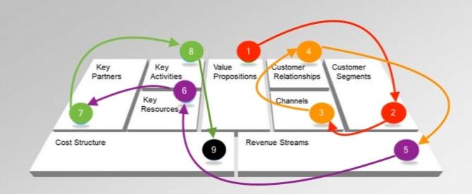 business model canvas spiegato