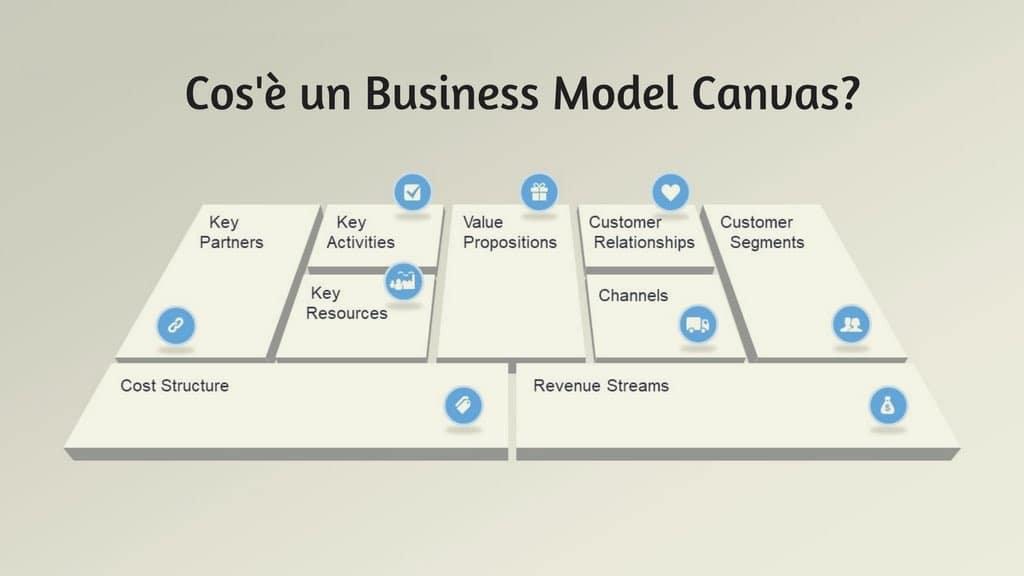 cos 39 un business model canvas e perch importante per On cos è un seminterrato diurno