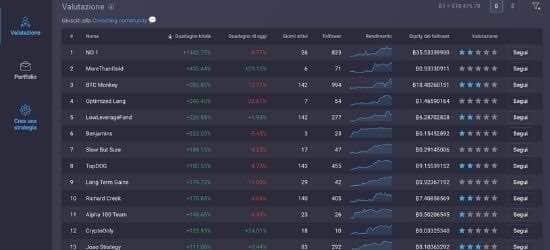 social trading bitcoin con primexbt modulo covesting